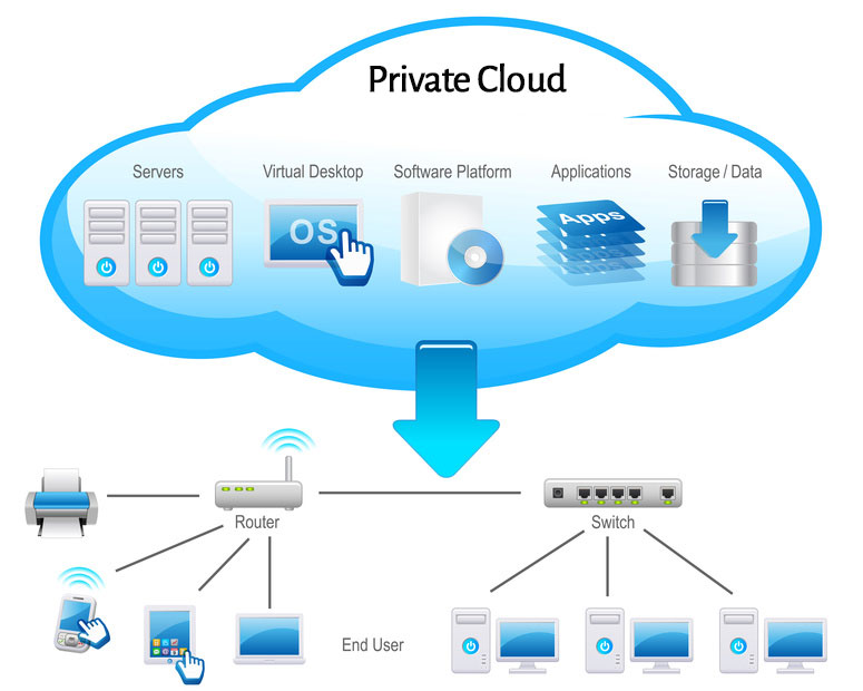 Software service via cloud delivery